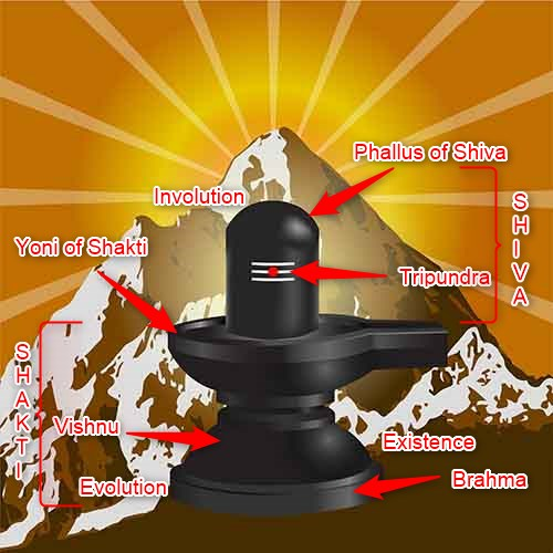 Meanings of a Shiva Lingam